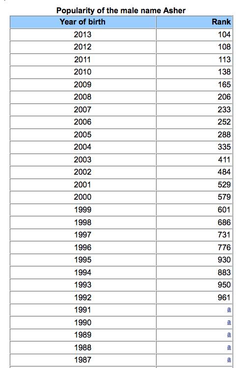 25+ Popular boy names year 2000 ideas